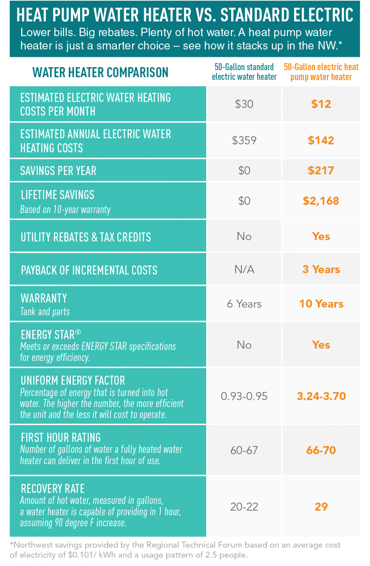 Heat Pump Vs. Standard Electric Water Heater Infographic